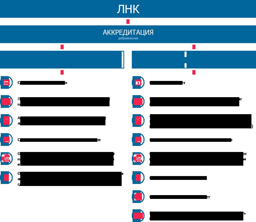 Аккредитация лаборатории неразрушающего контроля (ЛНК)