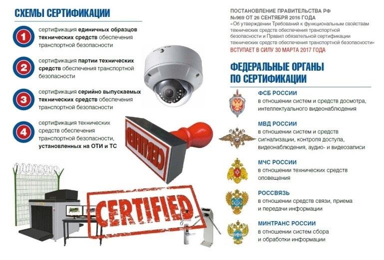 Обязательная сертификация видеонаблюдения сертификация оборудования внесение минеральных удобрения